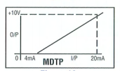 Telcon MDTP Isolating Amplifiers