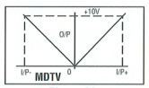 Telcon MDTV Isolating Amplifiers