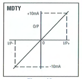Telcon MDTY Isolating Amplifiers